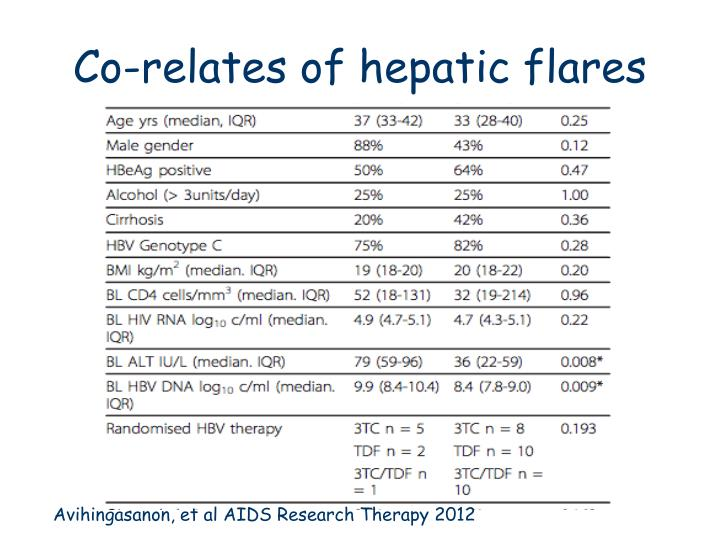 Co-relates of hepatic flares