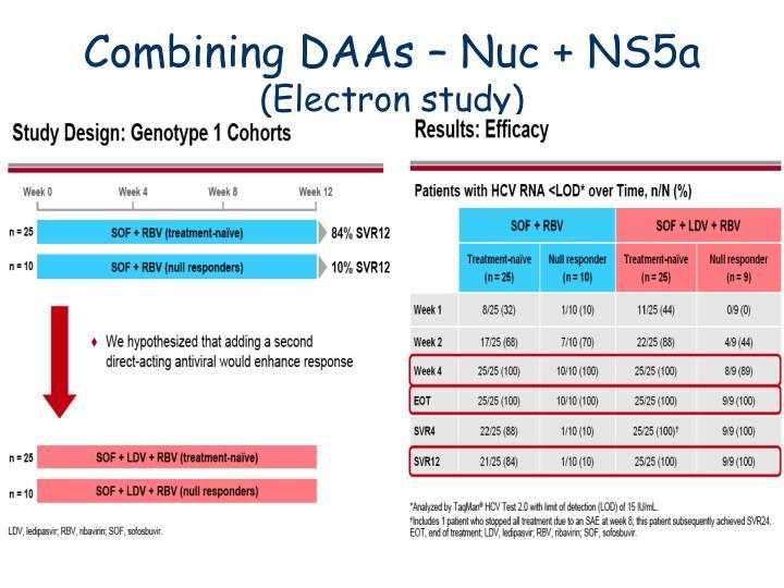 Combining DAAs – Nuc + NS5a