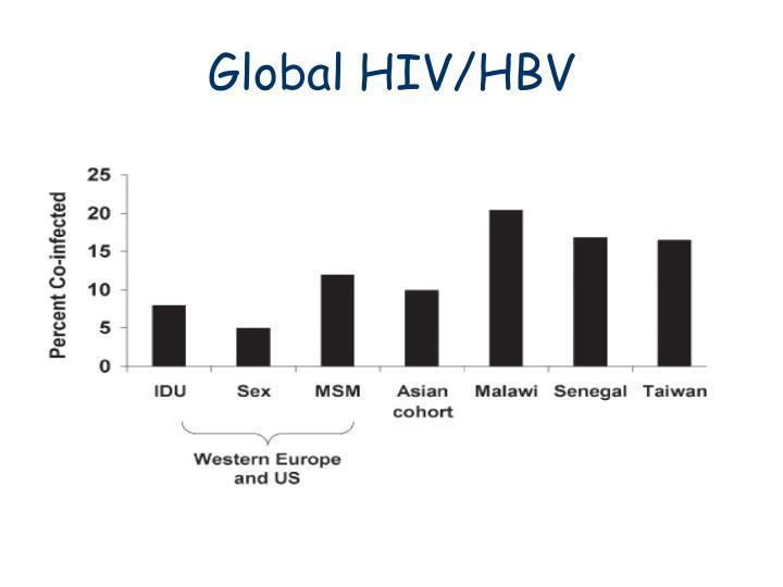 Global HIV/HBV