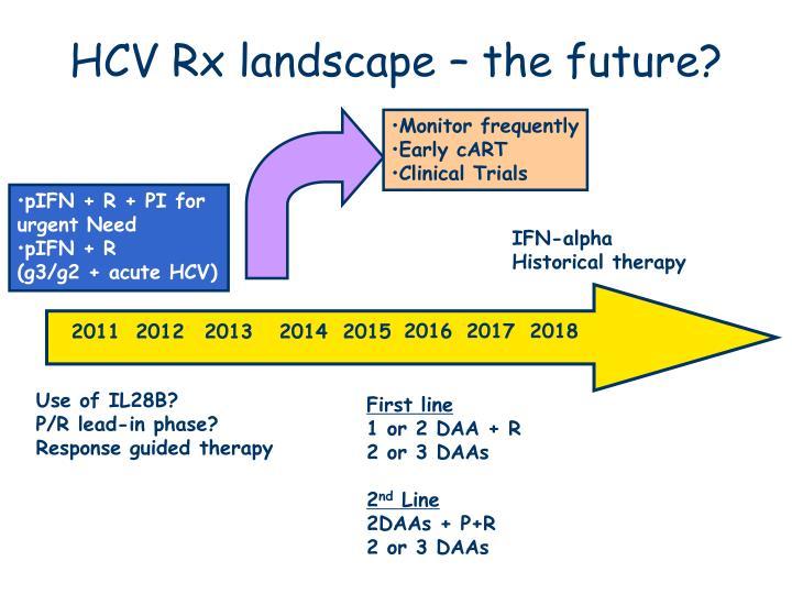 HCV Rx landscape – the future?
