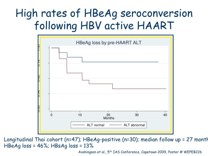 High rates of HBeAg seroconversion following HBV active HAART