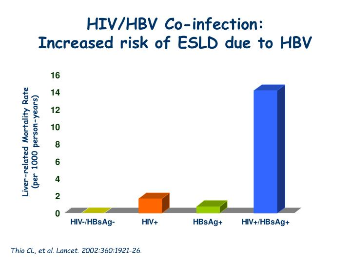 HIV/HBV Co-infection: