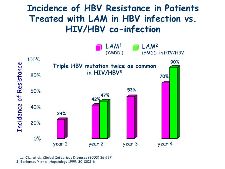 Incidence of HBV Resistance in Patients Treated with LAM in HBV infection vs. HIV/HBV co-infection