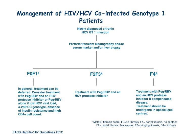 Management of HIV/HCV Co-infected Genotype 1 Patients