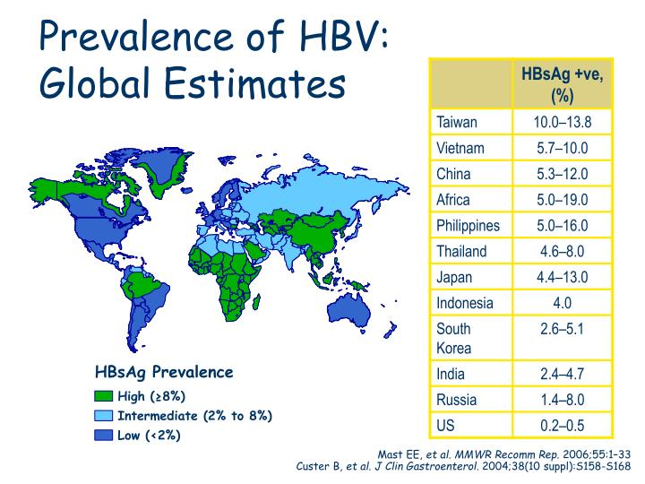 Prevalence of HBV: