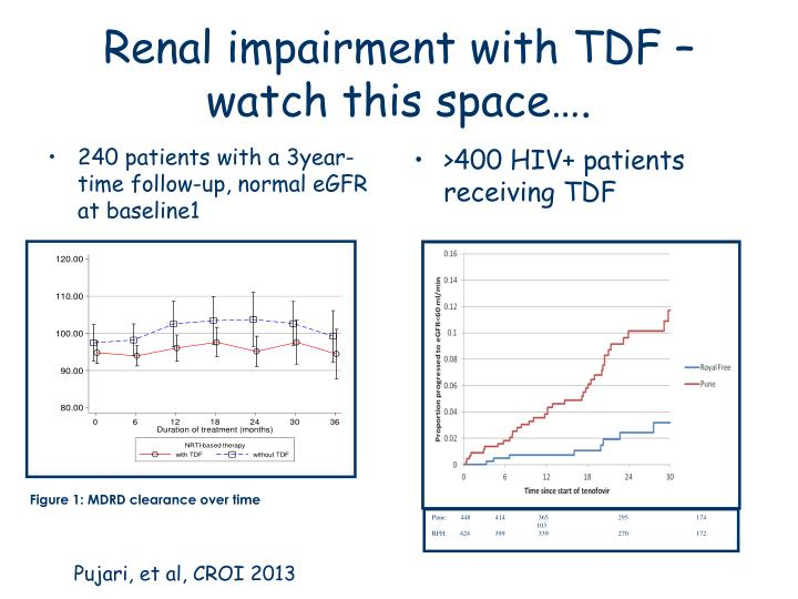 240 patients with a 3year-time follow-up, normal eGFR at baseline1