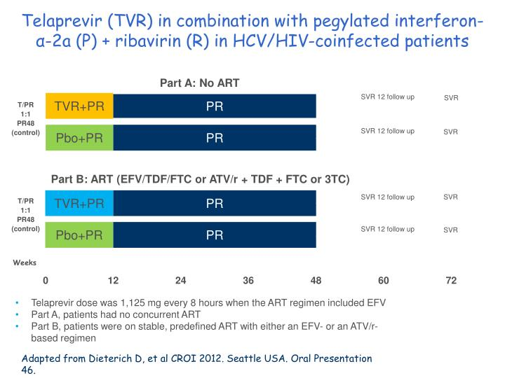 Telaprevir (TVR) in combination with pegylated interferon-α-2a (P) + ribavirin (R) in HCV/HIV-coinfected patients