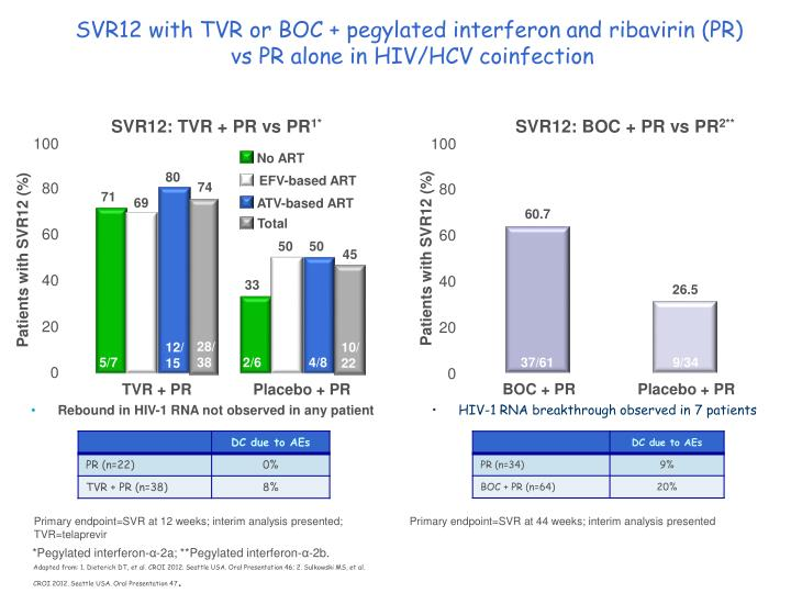 SVR12 with TVR or BOC + pegylated interferon