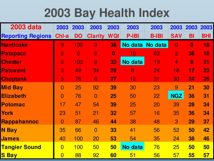 2003 Bay Health Index