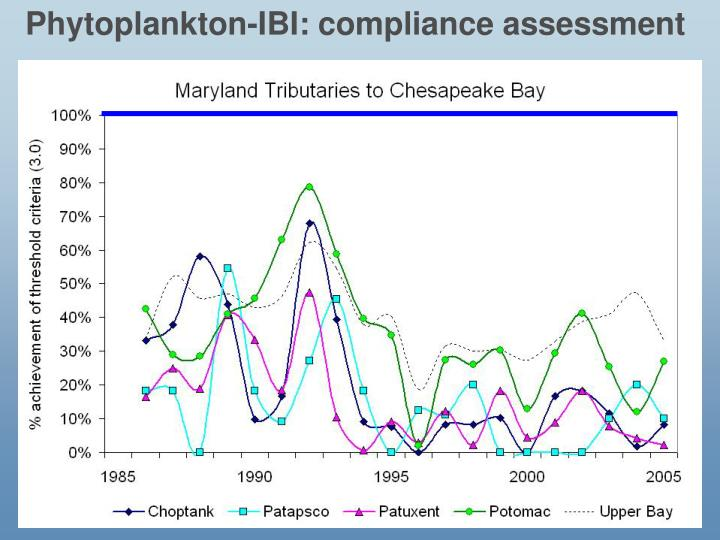 Phytoplankton-IBI: compliance assessment
