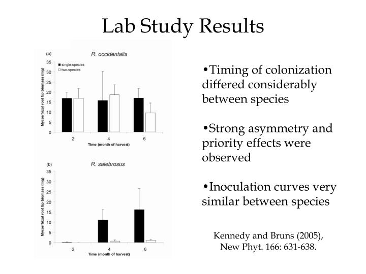 Lab Study Results