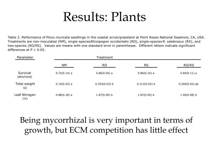 Results: Plants
