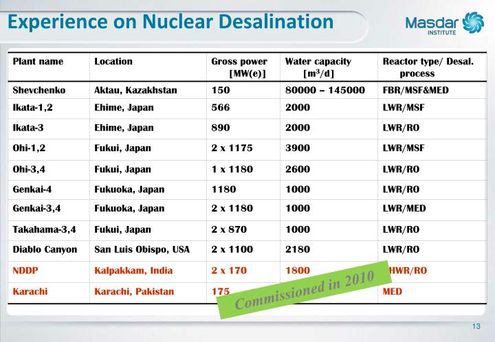 Experience on Nuclear Desalination