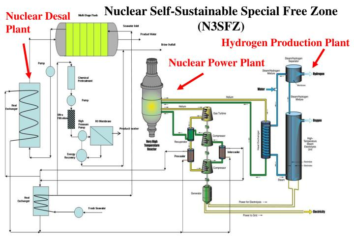 Nuclear Self-Sustainable Special Free Zone