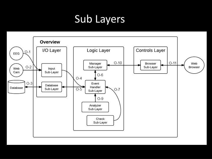 Sub Layers