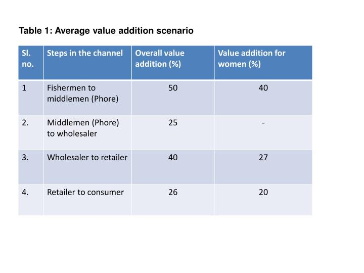 Table 1: Average value addition scenario