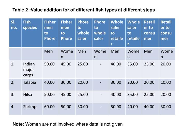 Table 2 :Value addition for of different fish types at different steps