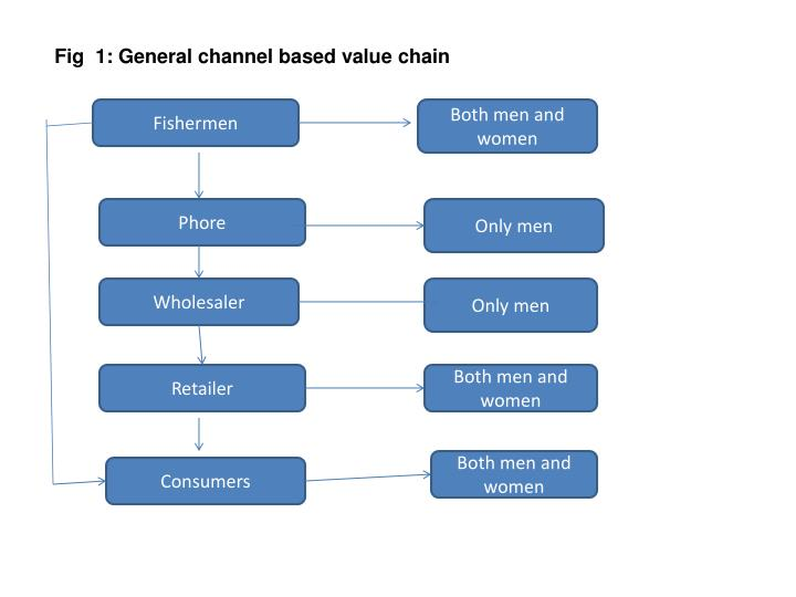 Fig  1: General channel based value chain