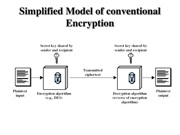 Simplified Model of conventional Encryption