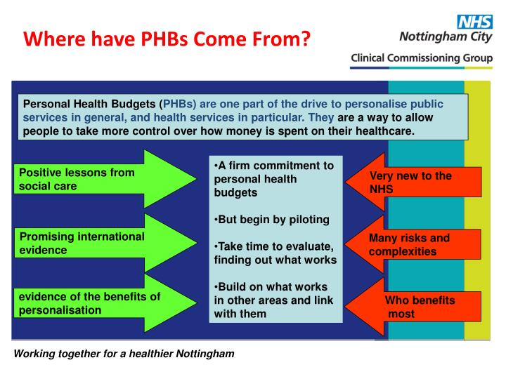 Where have PHBs Come From?