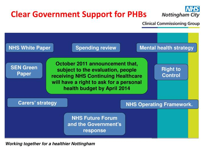 Clear Government Support for PHBs