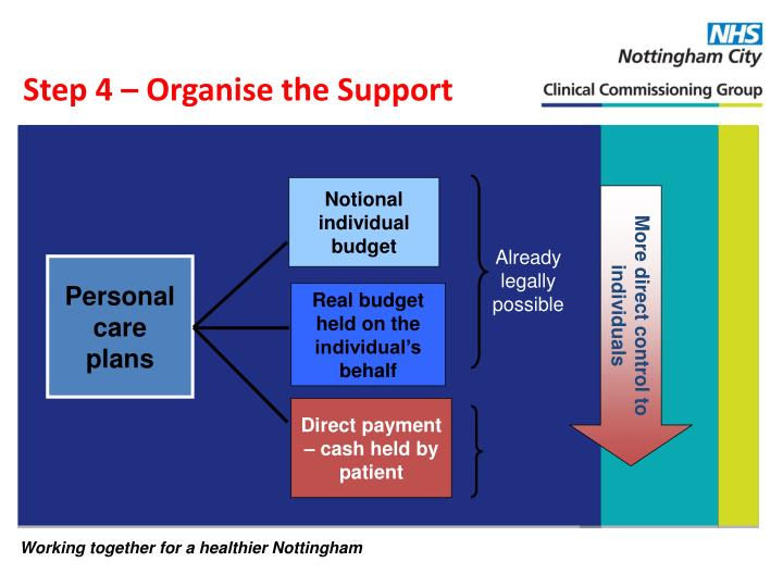 Step 4 – Organise the Support