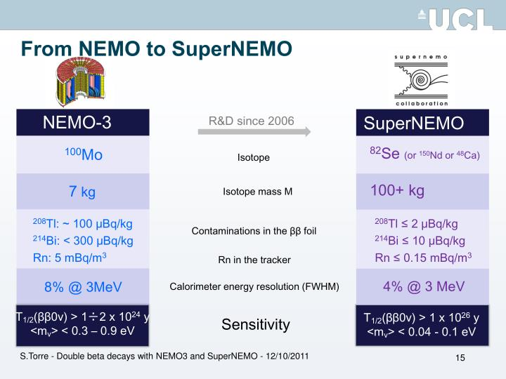 From NEMO to SuperNEMO