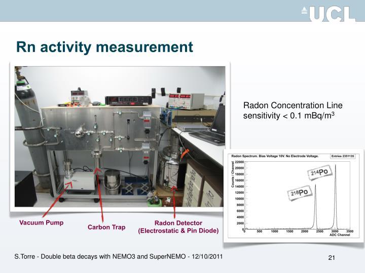 Rn activity measurement