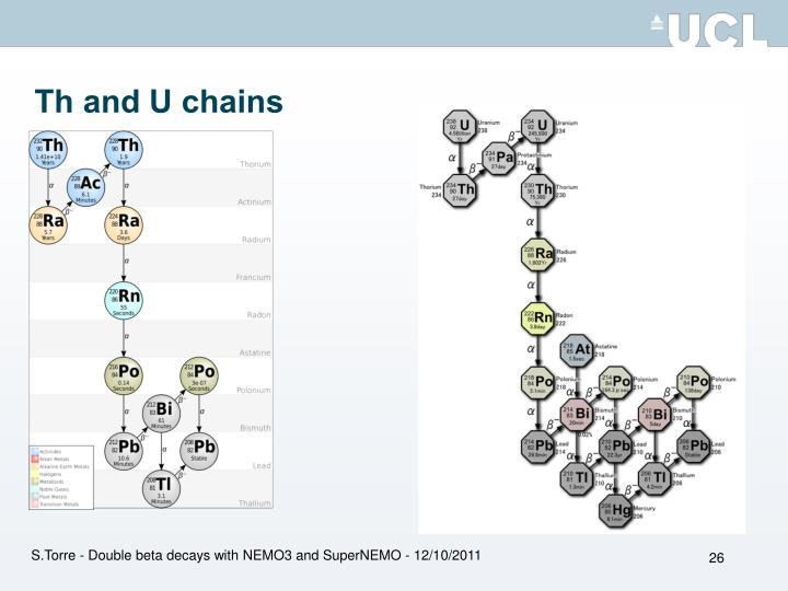 Th and U chains