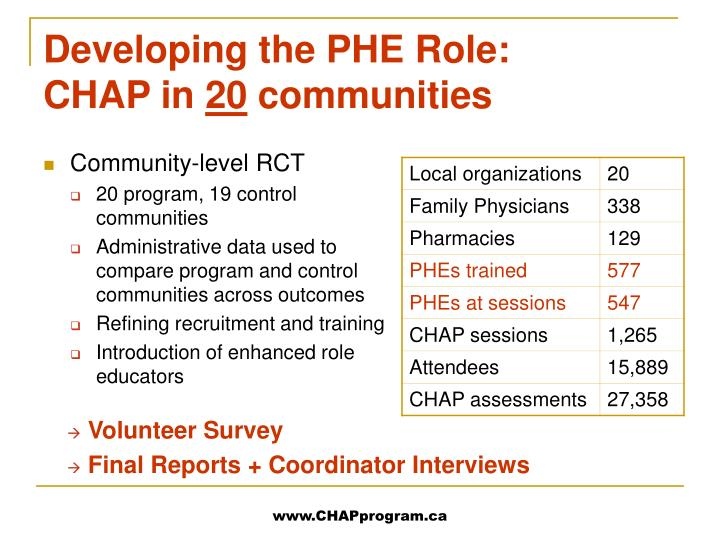 Developing the PHE Role: