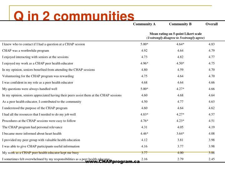 Q in 2 communities