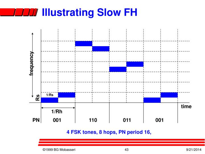 Illustrating Slow FH
