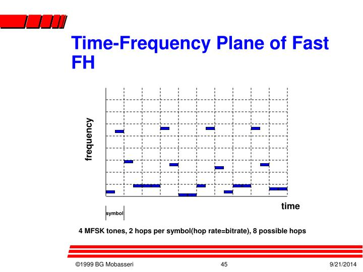 Time-Frequency Plane of Fast FH
