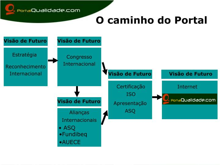 O caminho do Portal