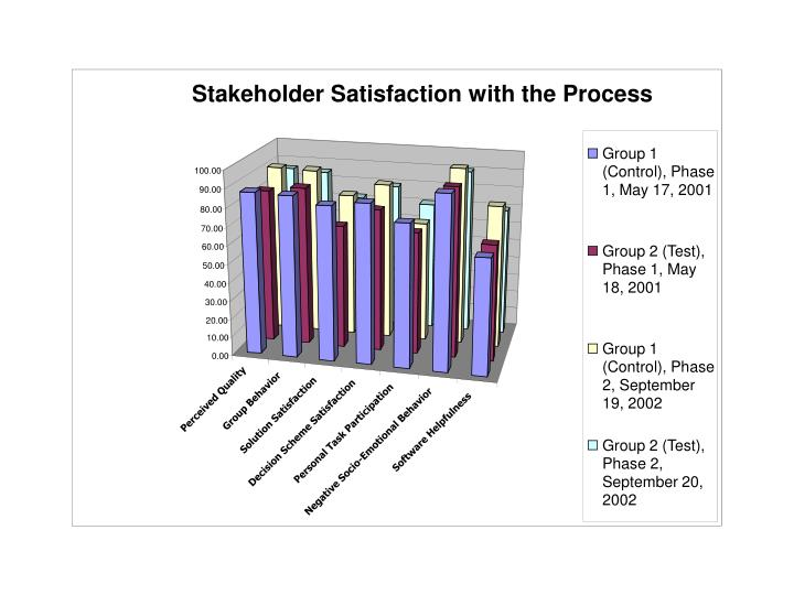 Stakeholder Satisfaction with the Process
