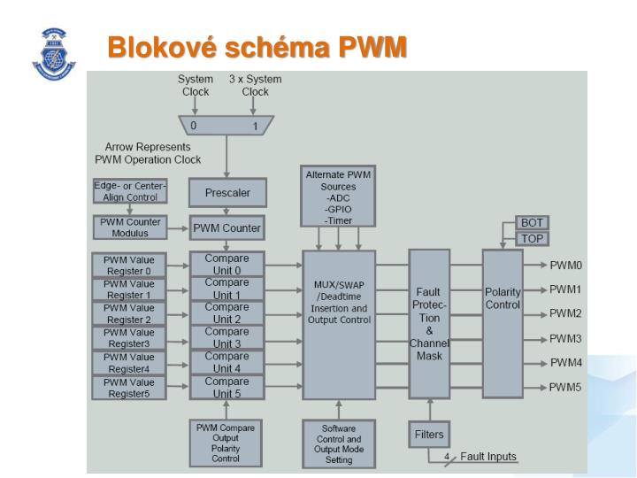Blokové schéma PWM