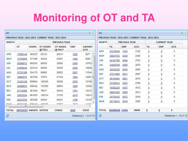 Monitoring of OT and TA