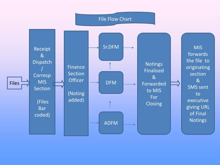 File Flow Chart