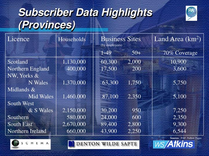 Subscriber Data Highlights (Provinces)