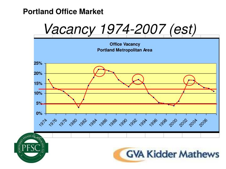 Portland Office Market