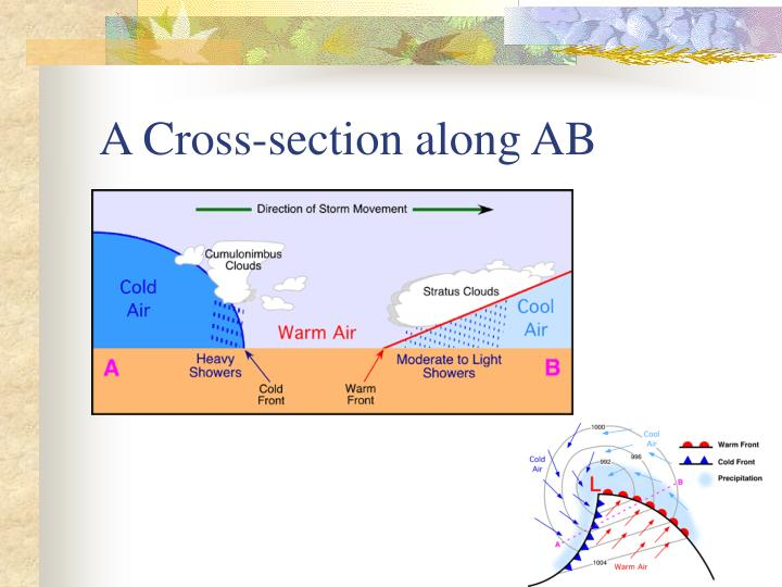 A Cross-section along AB