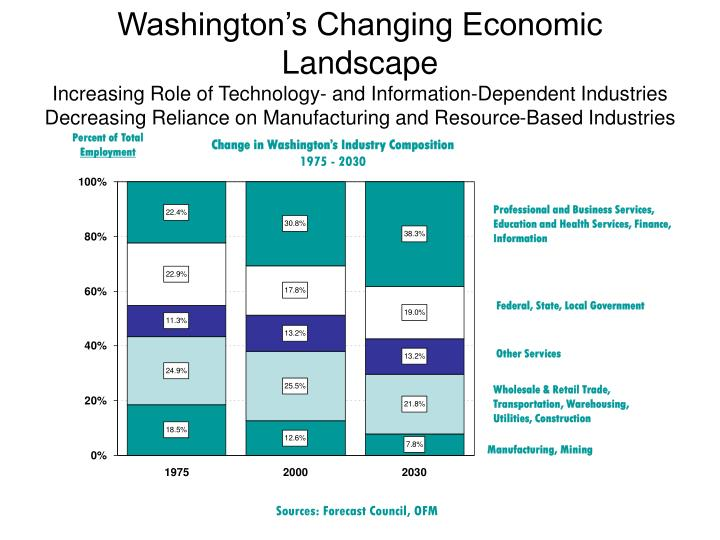 Washington's Changing Economic Landscape