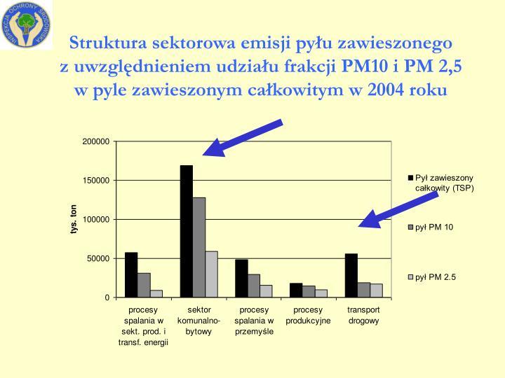 Struktura sektorowa emisji pyłu zawieszonego