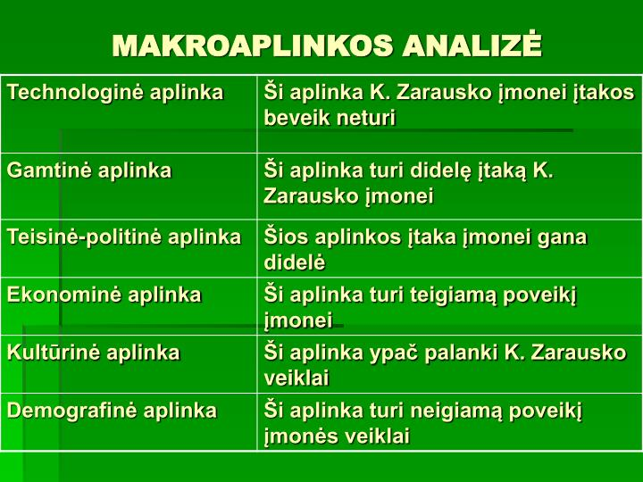 MAKROAPLINKOS ANALIZĖ