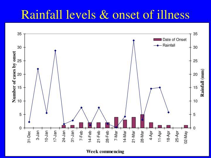 Rainfall levels & onset of illness