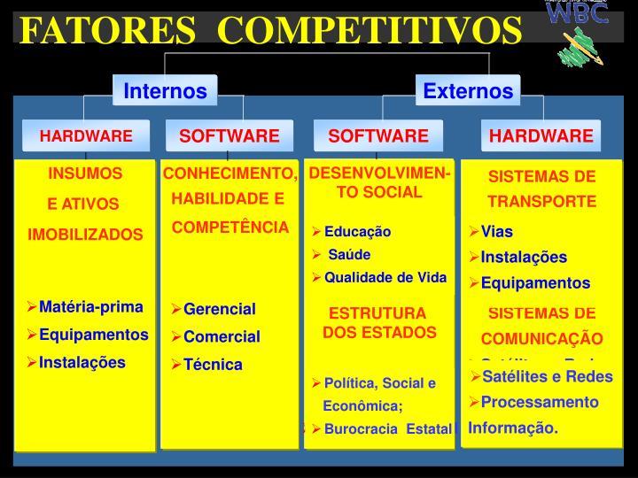FATORES  COMPETITIVOS