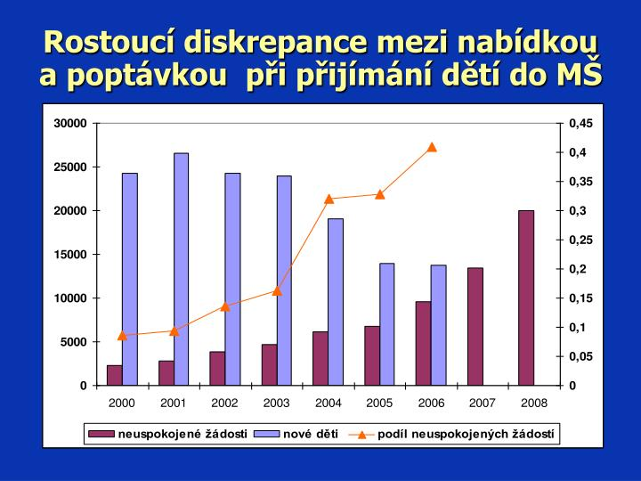 Rostoucí diskrepance mezi nabídkou a poptávkou  při přijímání dětí do MŠ
