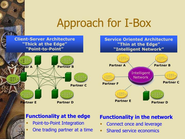 Approach for I-Box