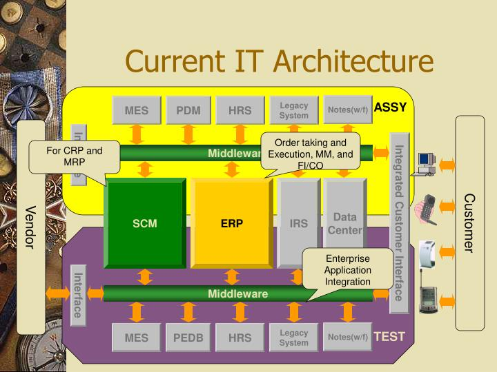 Current IT Architecture