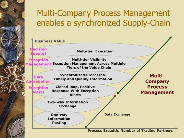 Multi-Company Process Management enables a synchronized Supply-Chain